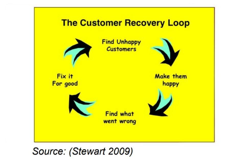 Customer recovery loop