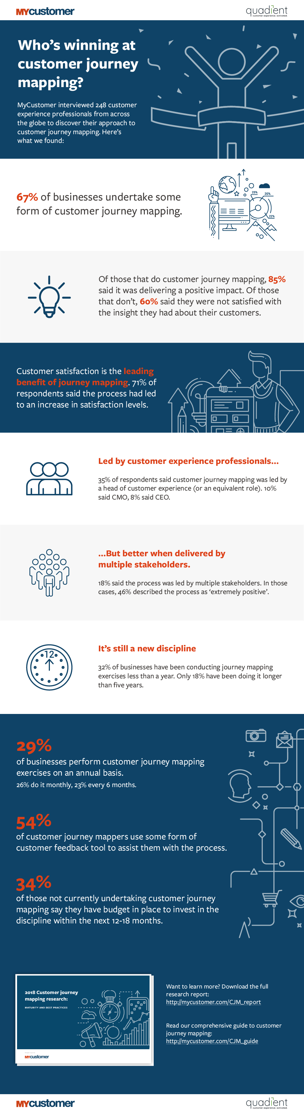 customer journey mapping research results infographic