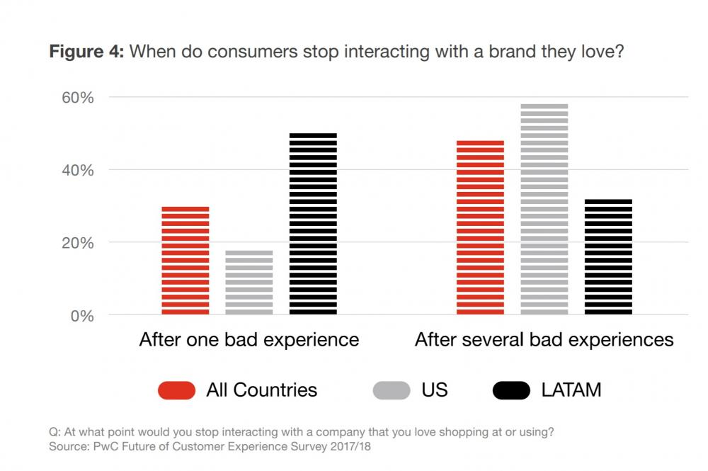 Customers stop interacting with brands