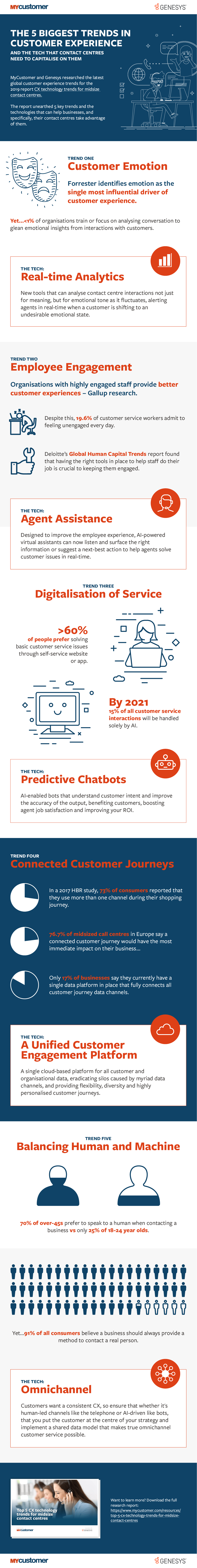 CX trends infographic