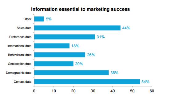 Marketing data Enrichment