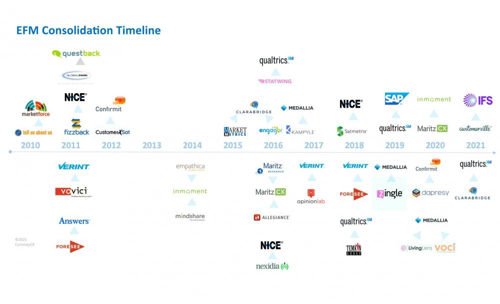 Mergers and acquisitions in the Voice of the Customer vendor market 2011 - 2021