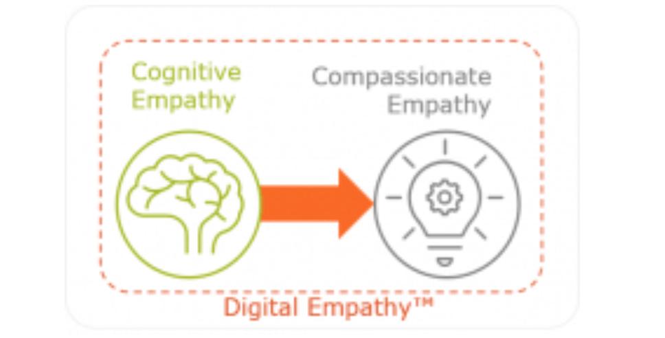 digital empathy