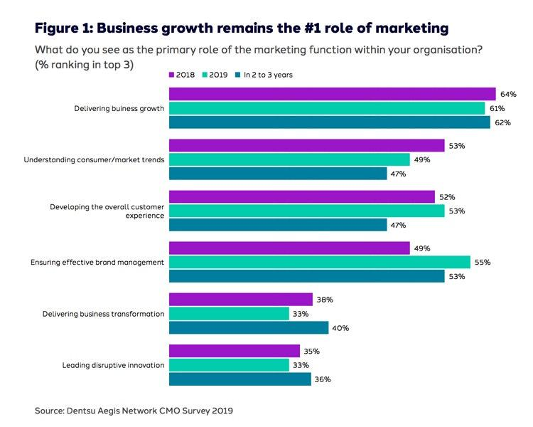 CMOs and CX priorities