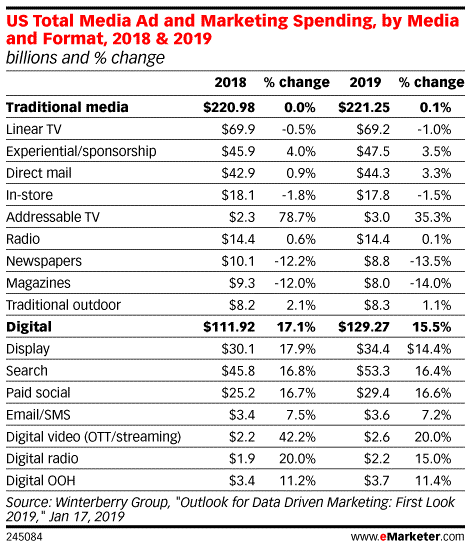 Ad spend on over-the-top (OTT) streaming video