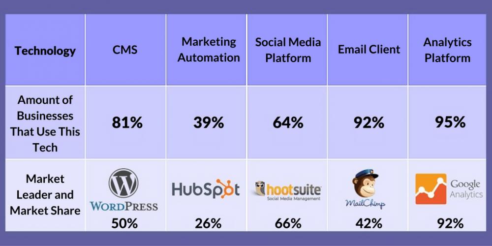 Digital Marketing Technologies Market Share