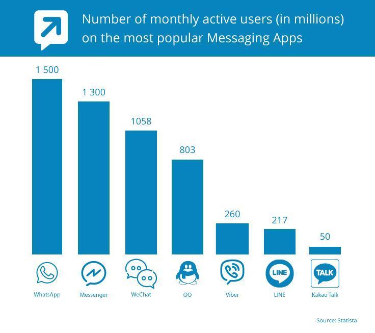 Messaging app stats