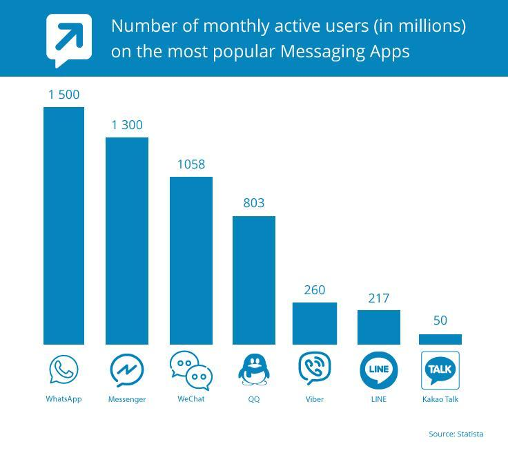 Messaging app stats