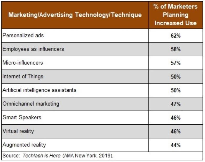 Marketing customers