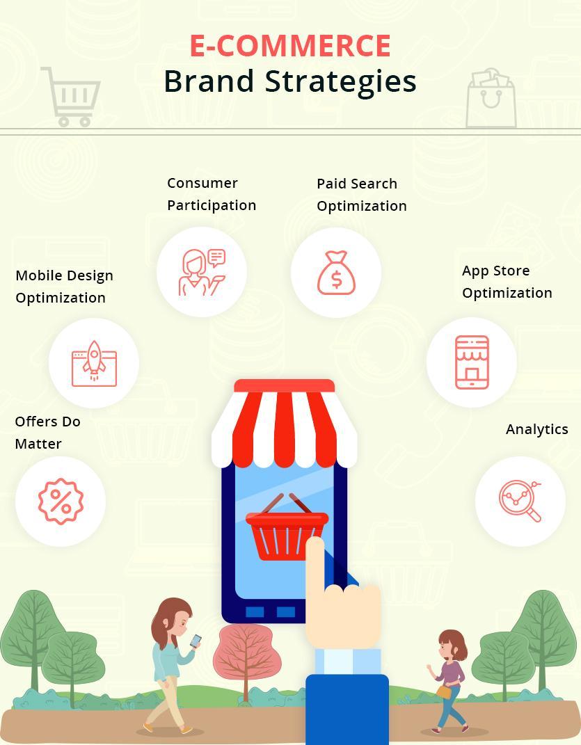 Mobile App Ideas for E-Commerce Brand