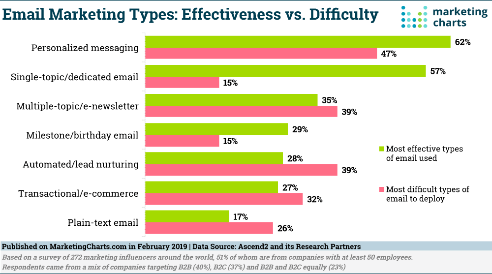 Email Marketing Effectiveness vs Difficulty