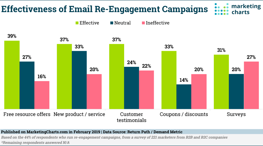 Email Re-engagement Campaigns