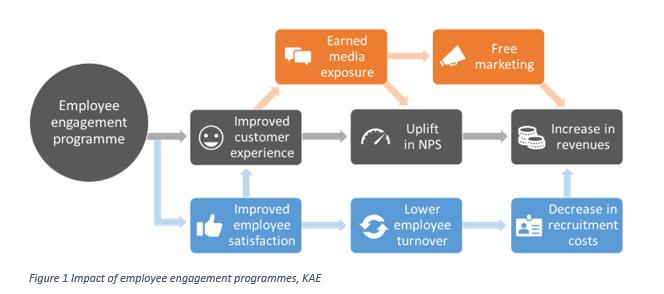 Employee Engagement Programmes