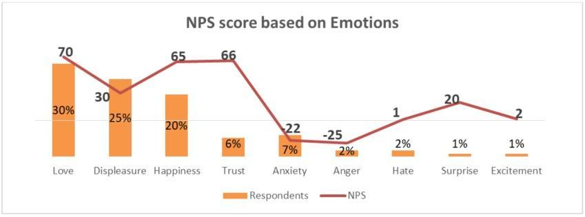 Emotion CX