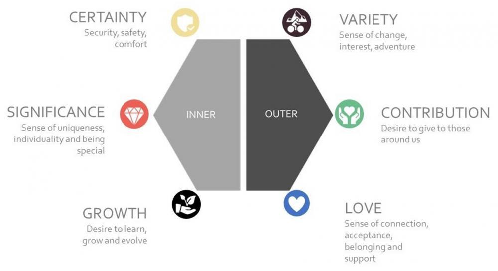 Emotion diagram
