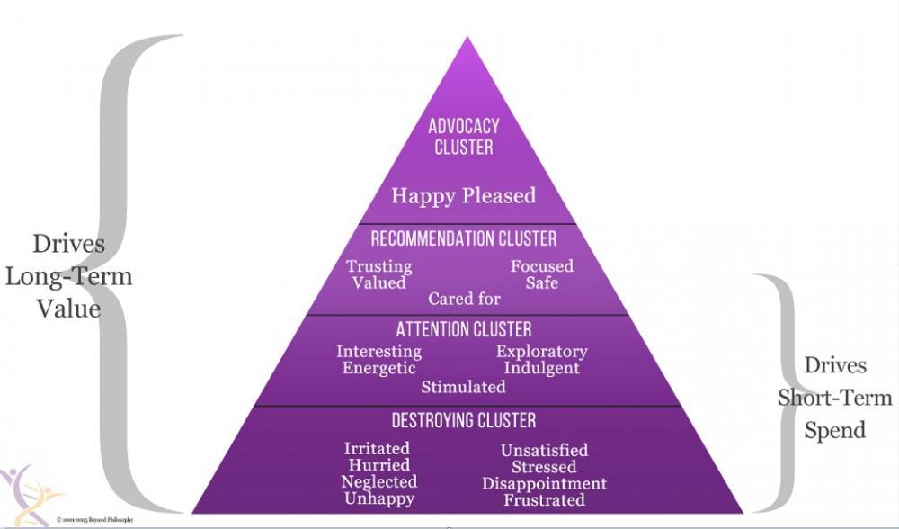 Emotional hierarchy
