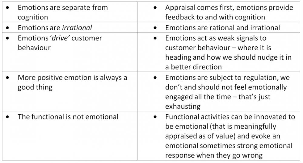 Emotion table