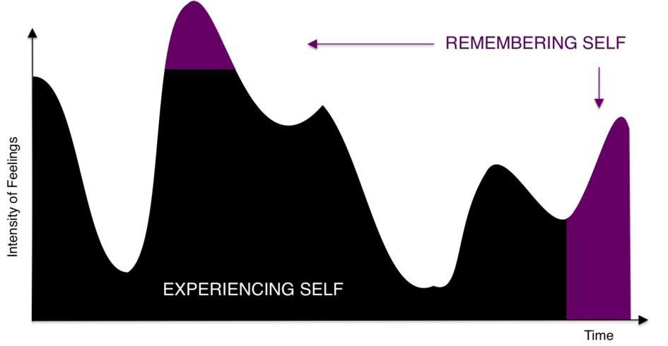 Experiencing vs remembering