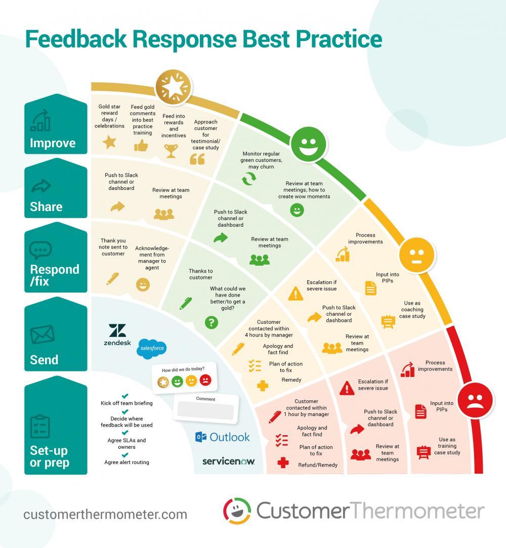 NPS best practices