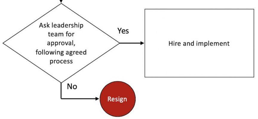 Reverse engineer customer experience