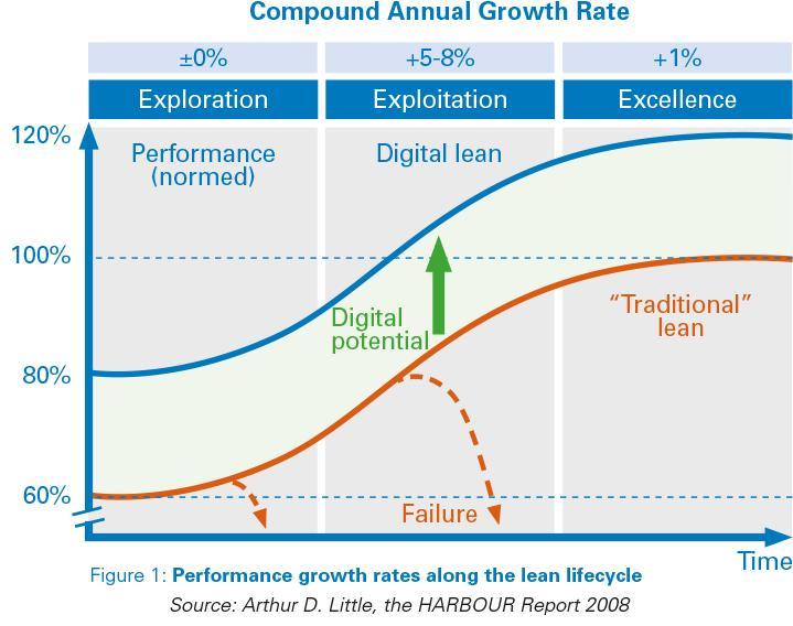 Lean in digital transformation