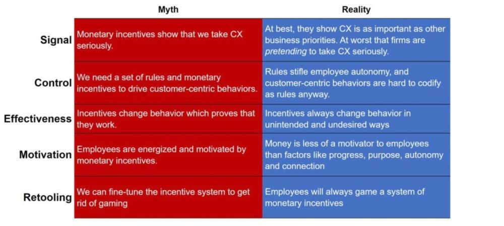 Incentivising CX