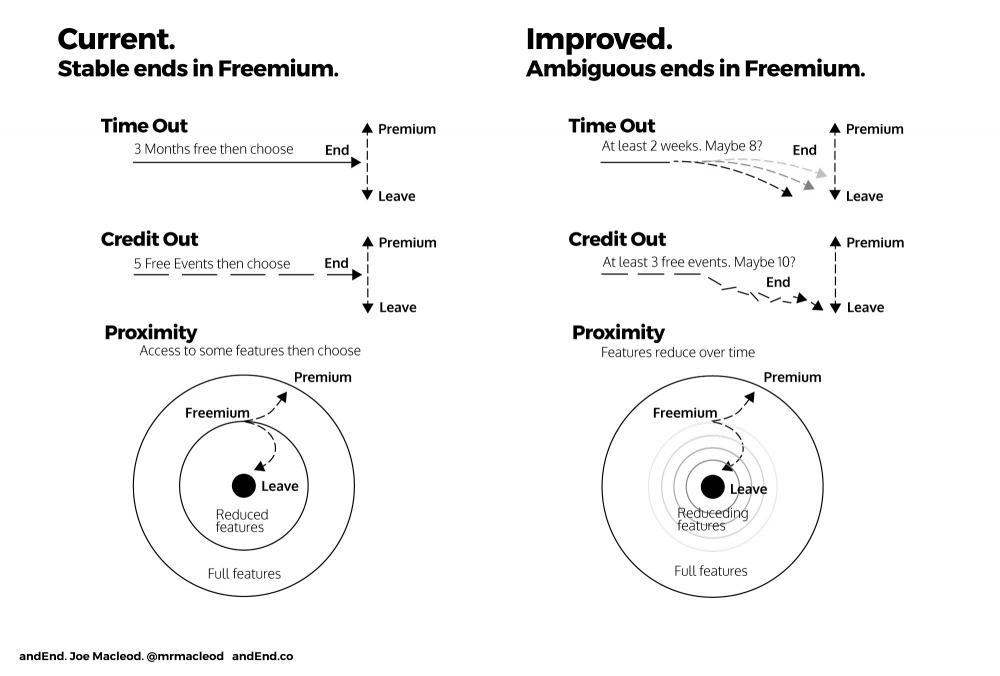 Freemium ends