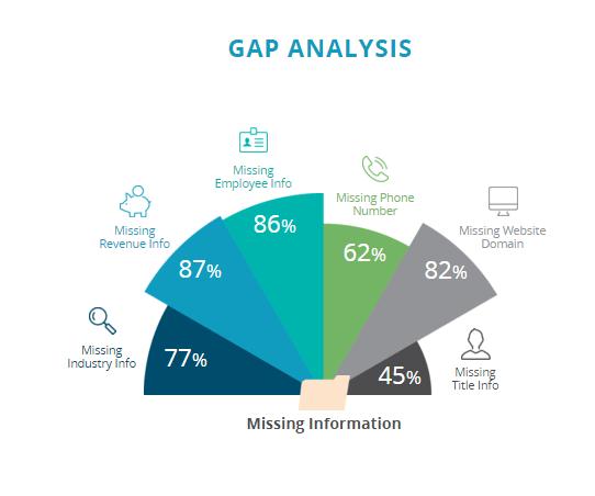 Data Quality Analysis