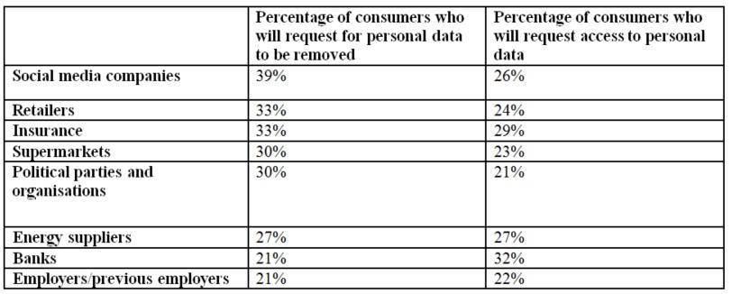 GDPR poll