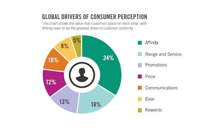 Global drivers of customer-centricity