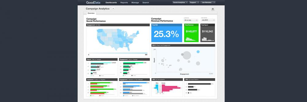 Mopinion: 10 dashboarding tools - GoodData