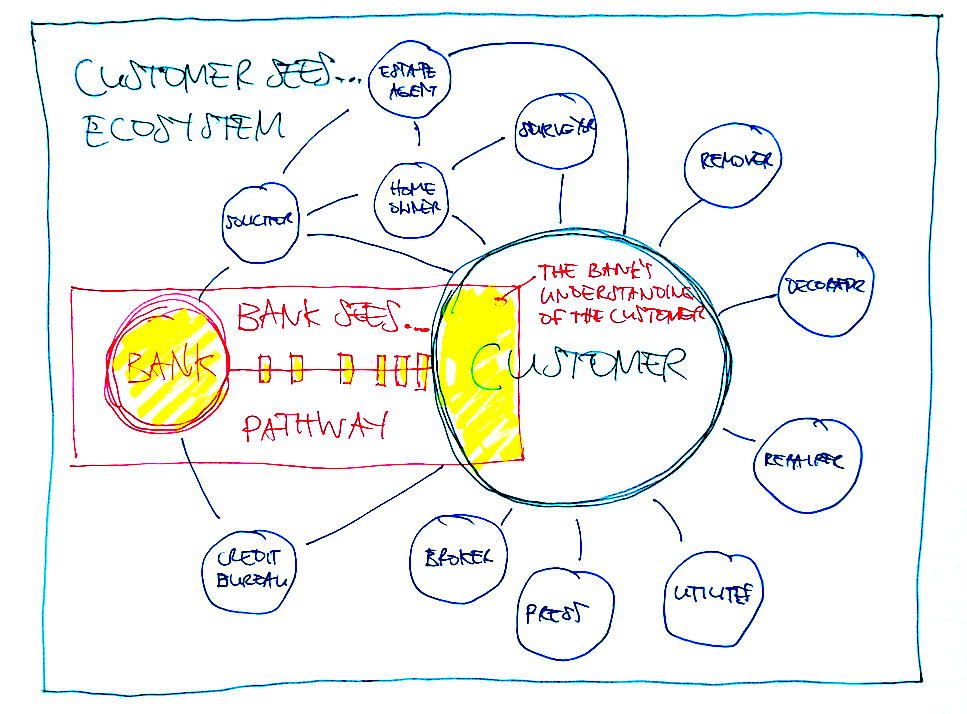 Mapping customer ecosystems