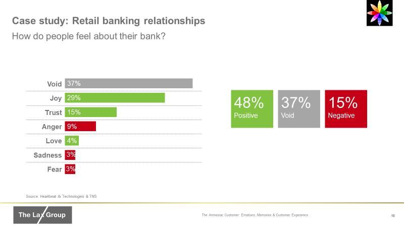 Emotion in banking