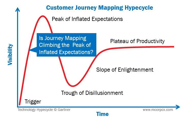 Hypecycle