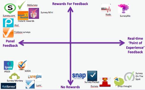 customer feedback chart