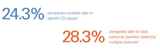 CX percentages