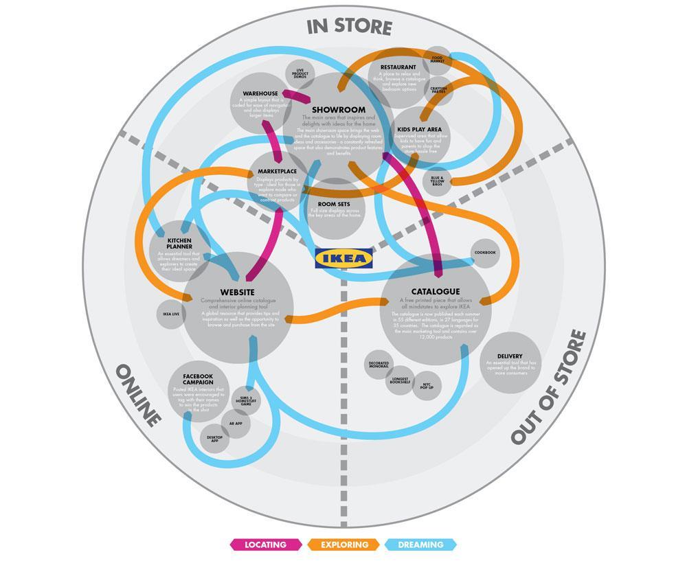 Ikea journey map