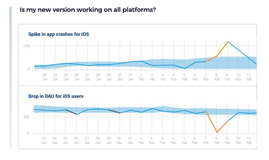 Detecting App Crashes for New Version Releases