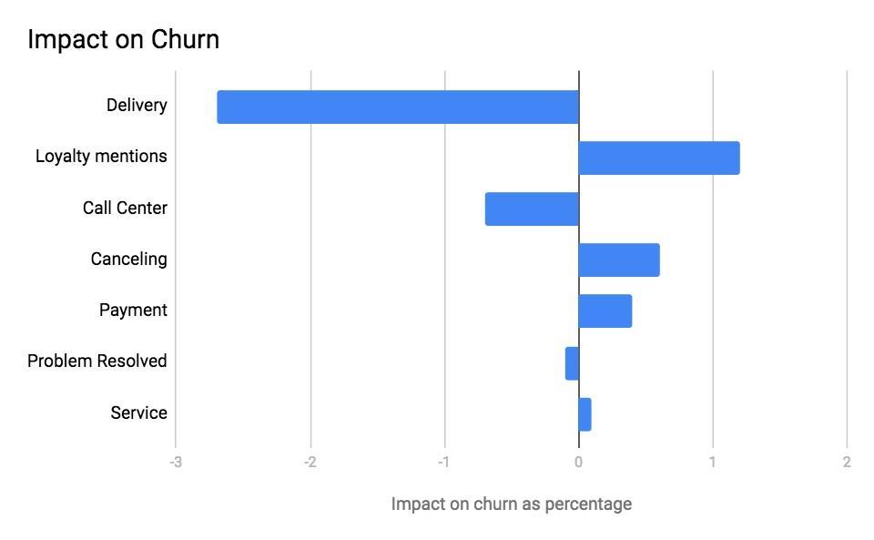 impact-on-churn