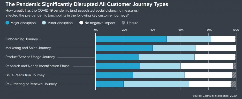 Journey disruption