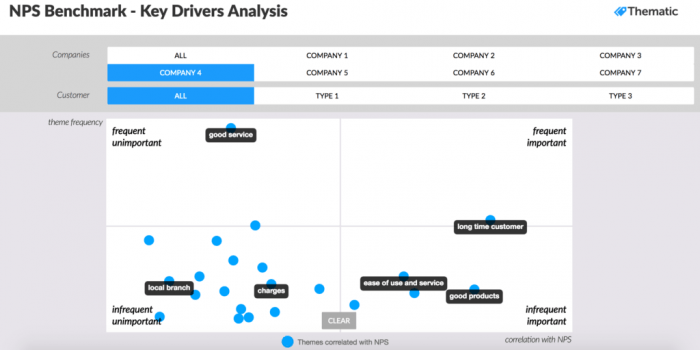 How to perform effective NPS analysis | MyCustomer