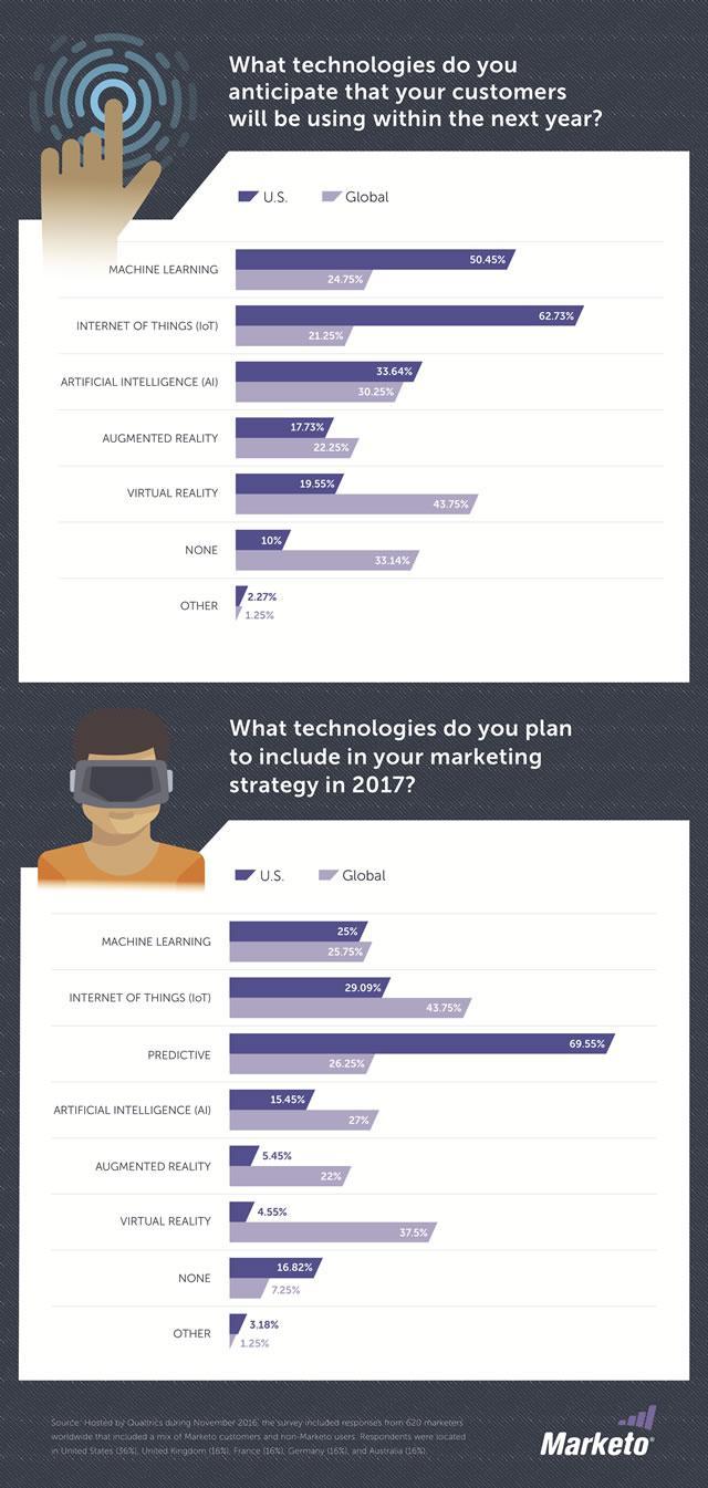 Marketing technology 2017