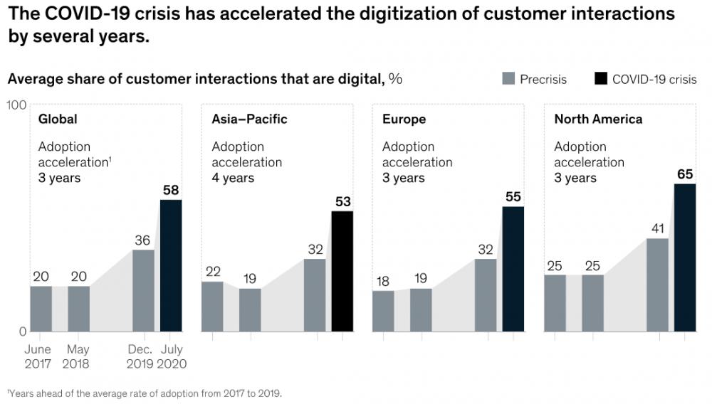 McKinsey digital transformation