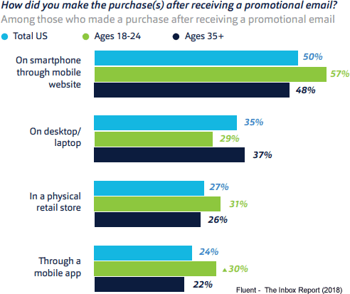 Promotional Email Effectiveness
