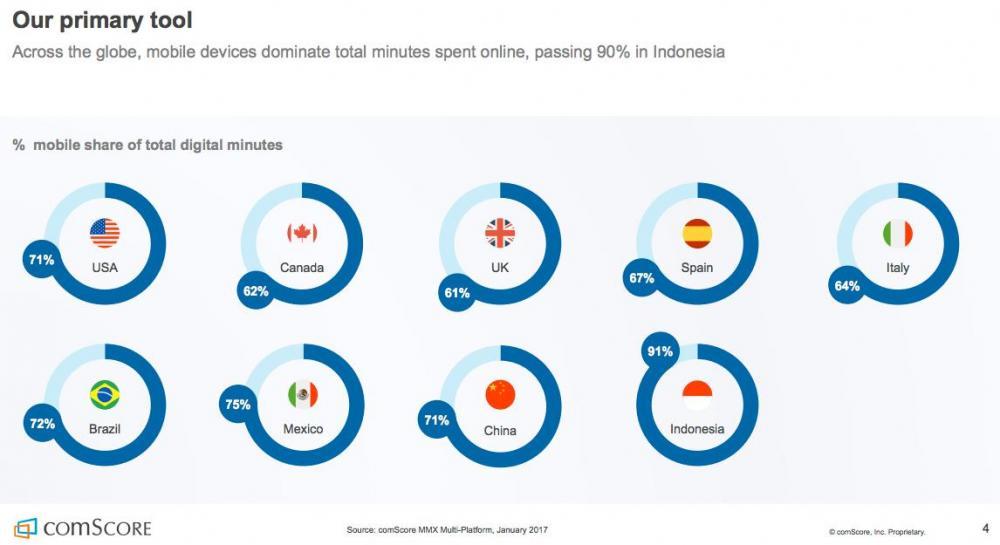 comScore mobile usage