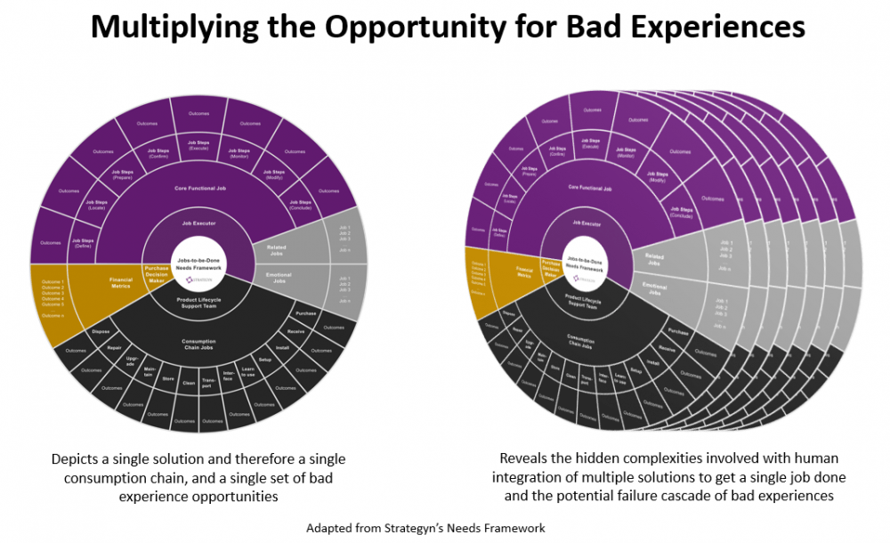 Multiplying the opportunity for bad customer experiences
