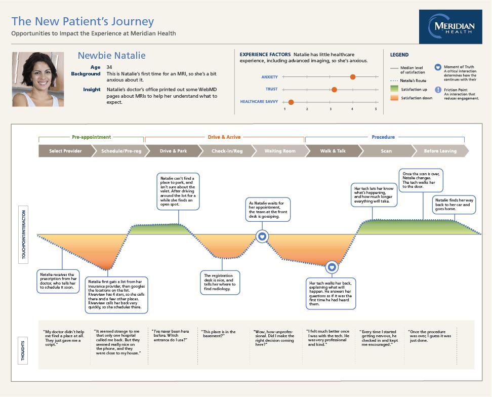 New patient journey map