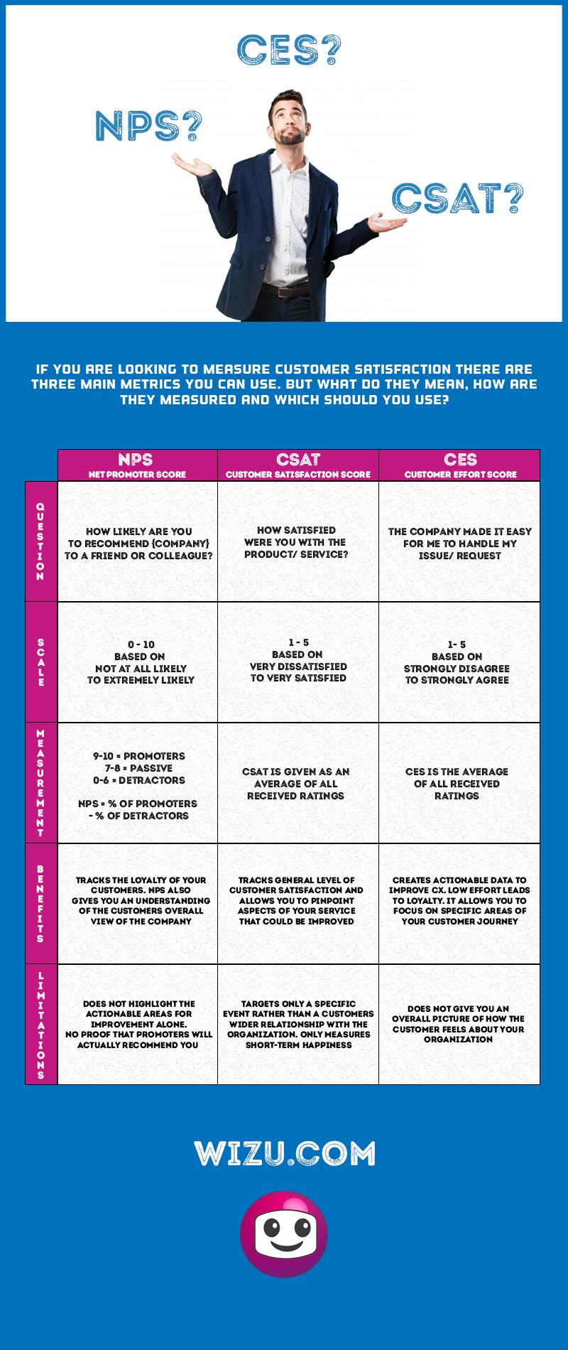 NPS CES and CSAT Infographic