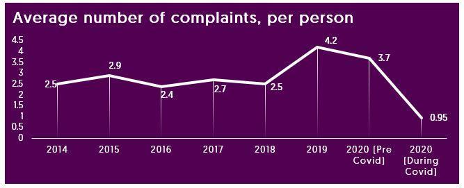 Ombudsman Services complaints data