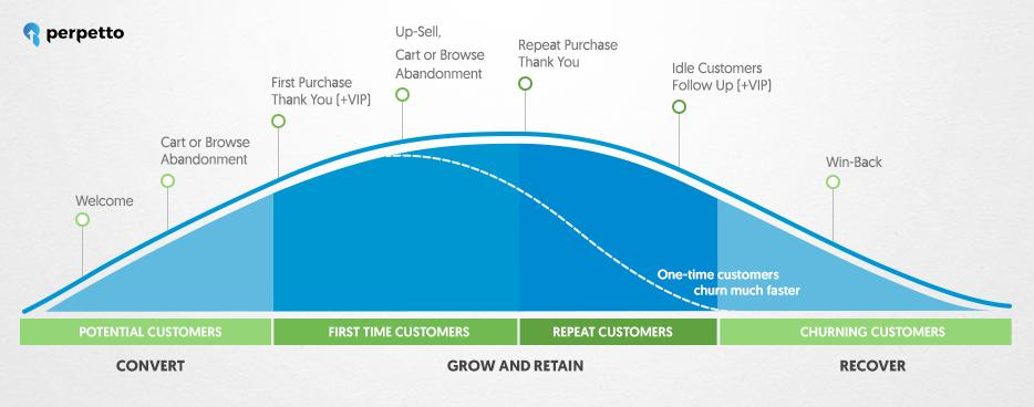 Customer Journey Stages and Email Campaigns